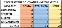 Settore giovanile Roma Atalanta Inter